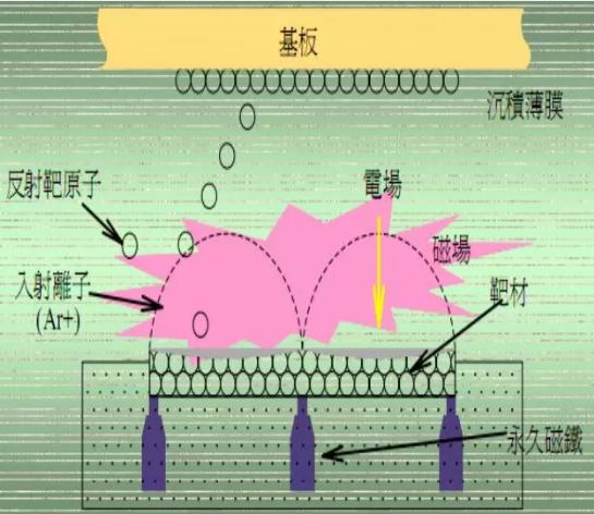 真空磁控溅射镀的工艺原理示意图