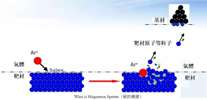 磁控溅射镀膜